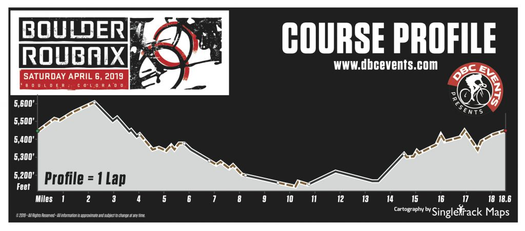 2019 BR Course Profile